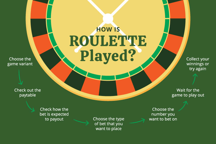 how is roulette played